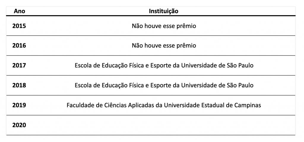Histórico das instituições ganhadoras